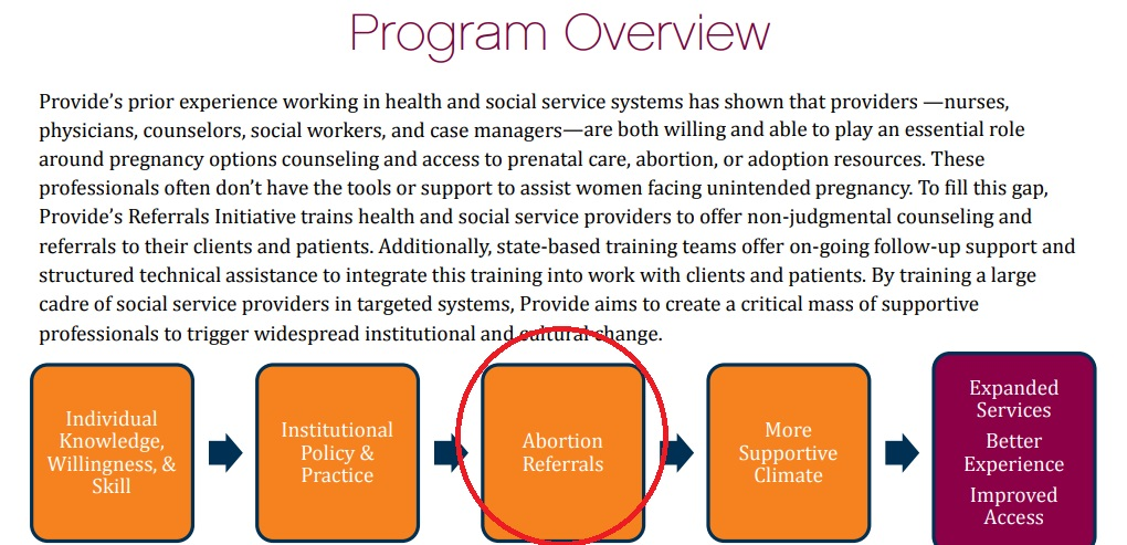 Image: Provide Inc trains abortion referrals