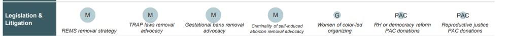 TARA Reproductive Health Investors Alliance legislative strategies