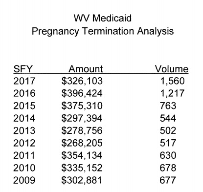 Image: West Virginia tax funded abortions 2009 to 2017