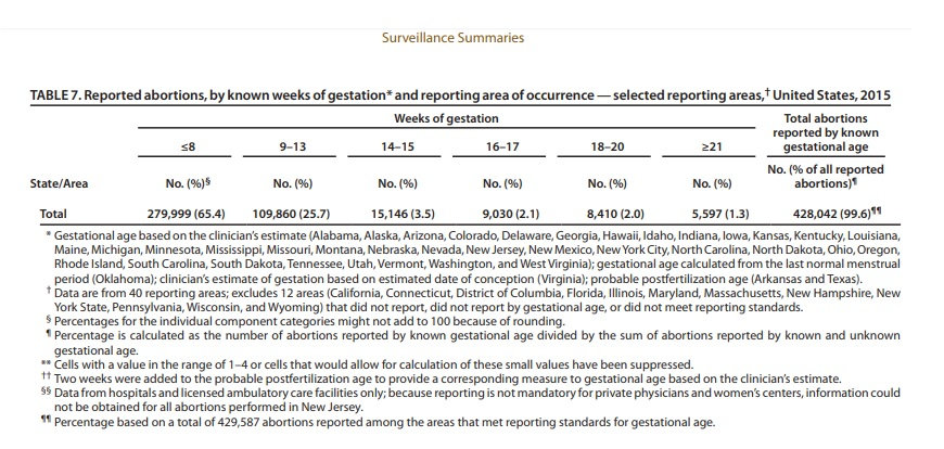 Image: 2015 Abortion by gestation selected reporting areas CDC (Image: CDC)