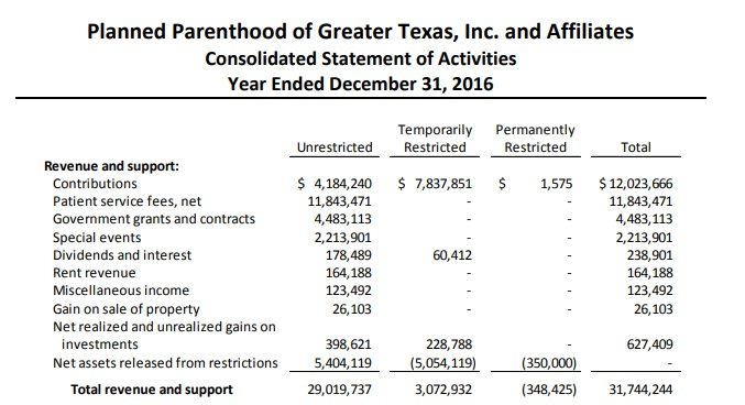 Image: Planned Parenthood Greater Texas 2016 contributions