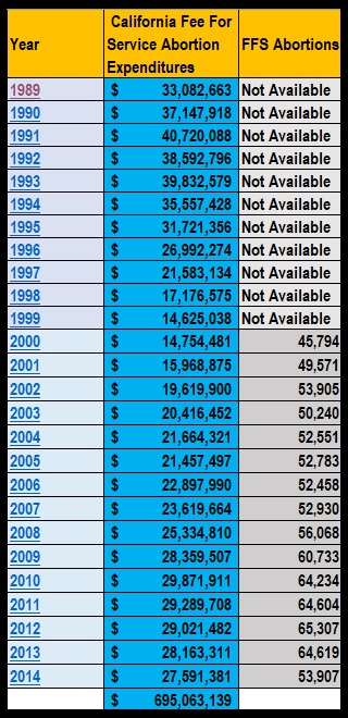 Image: Medi-Cal FFS abortion expenditures in California 1989 to 2014