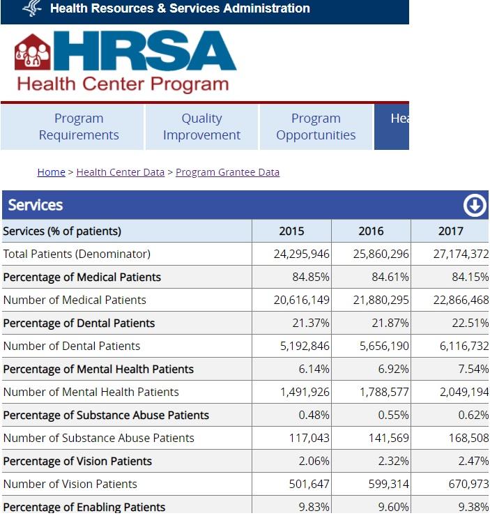 FQHC patients V Planned Parenthood 2017 HRSA