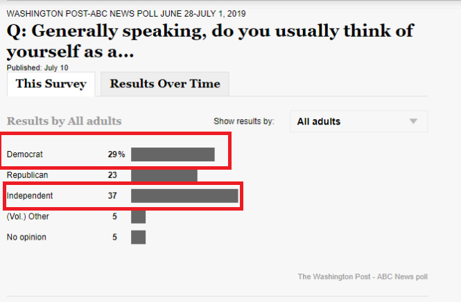 Washington Post ABC News poll pic