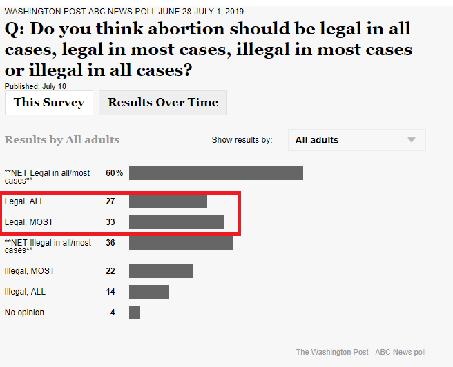 Washington Post ABC News poll