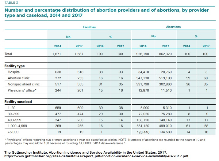 Image: 2017 Guttmacher Abortion Providers (Table: Guttmacher Institute)