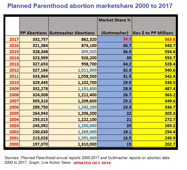 Image: Planned Parenthood abortion marketshare 2000 to 2017 UPDATED Oct 2019 (Image: Live Action News)