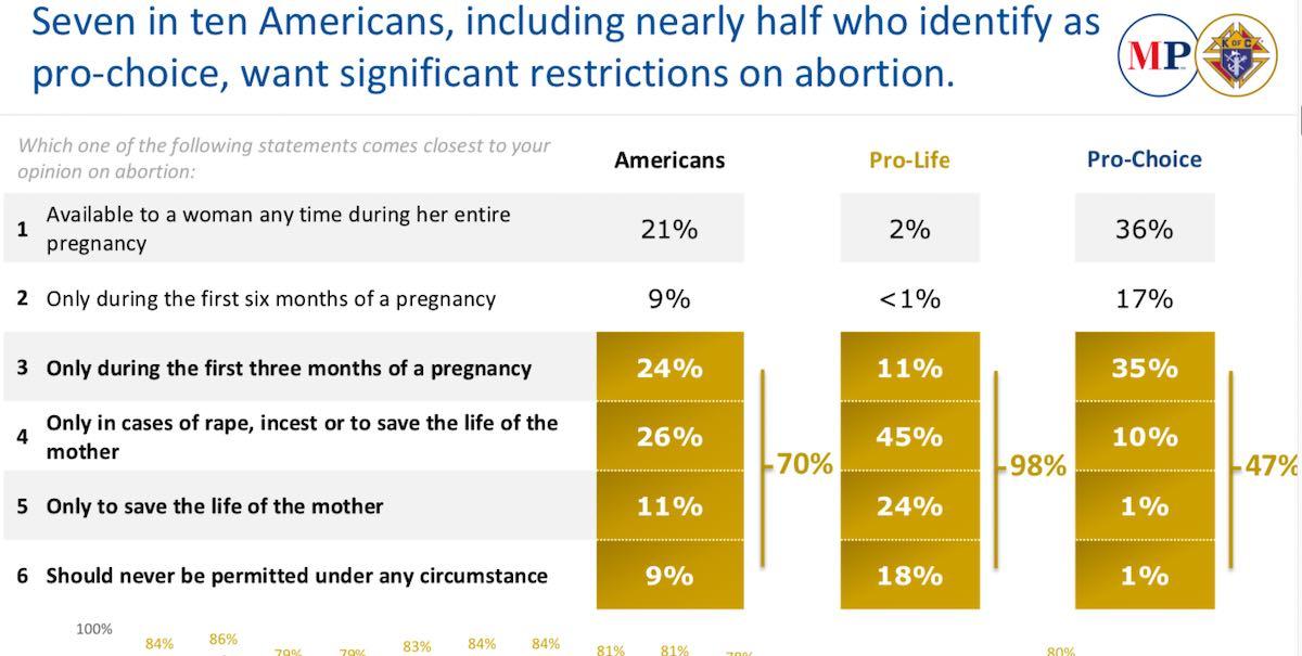 marist poll january 2020 abortion