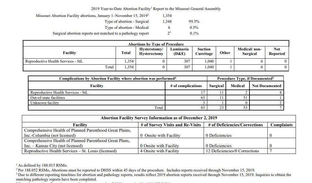 preliminary data MO 2019
