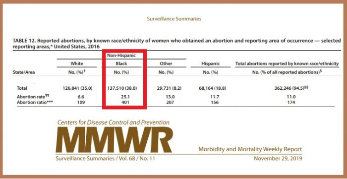 Image: CDC Abortions by race ethnicity 2016 Black Hispanic