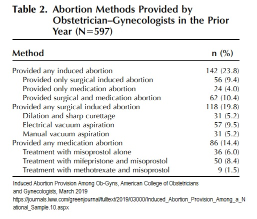 Image: 2019 study on abortion providers