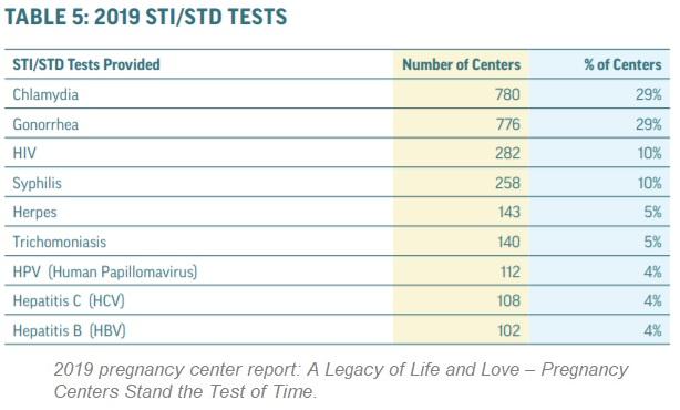 2019 Charlotte Lozier Institute (CLI) prolife Pregnancy Center Report STI STD testing