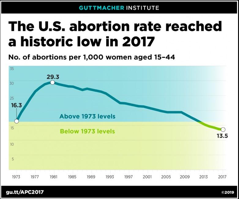guttmacher chart abortion rate 2017 c2019