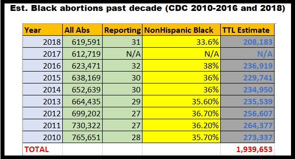 Image: Estimated Black abortions 2010 to 2016 and 2018 past decade (Graph: Live Action News)