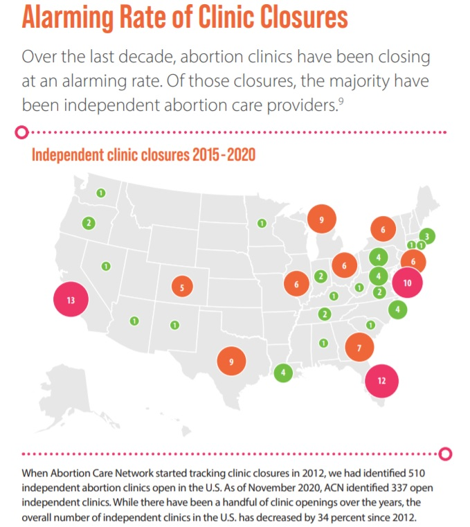 Abortion Care Network 2020 reports abortion facilities closing across USA