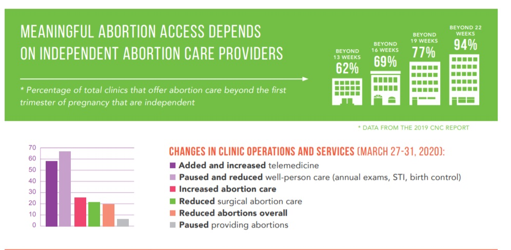 Abortion Care Network March 2020 reports COVID impacting abortion facilites