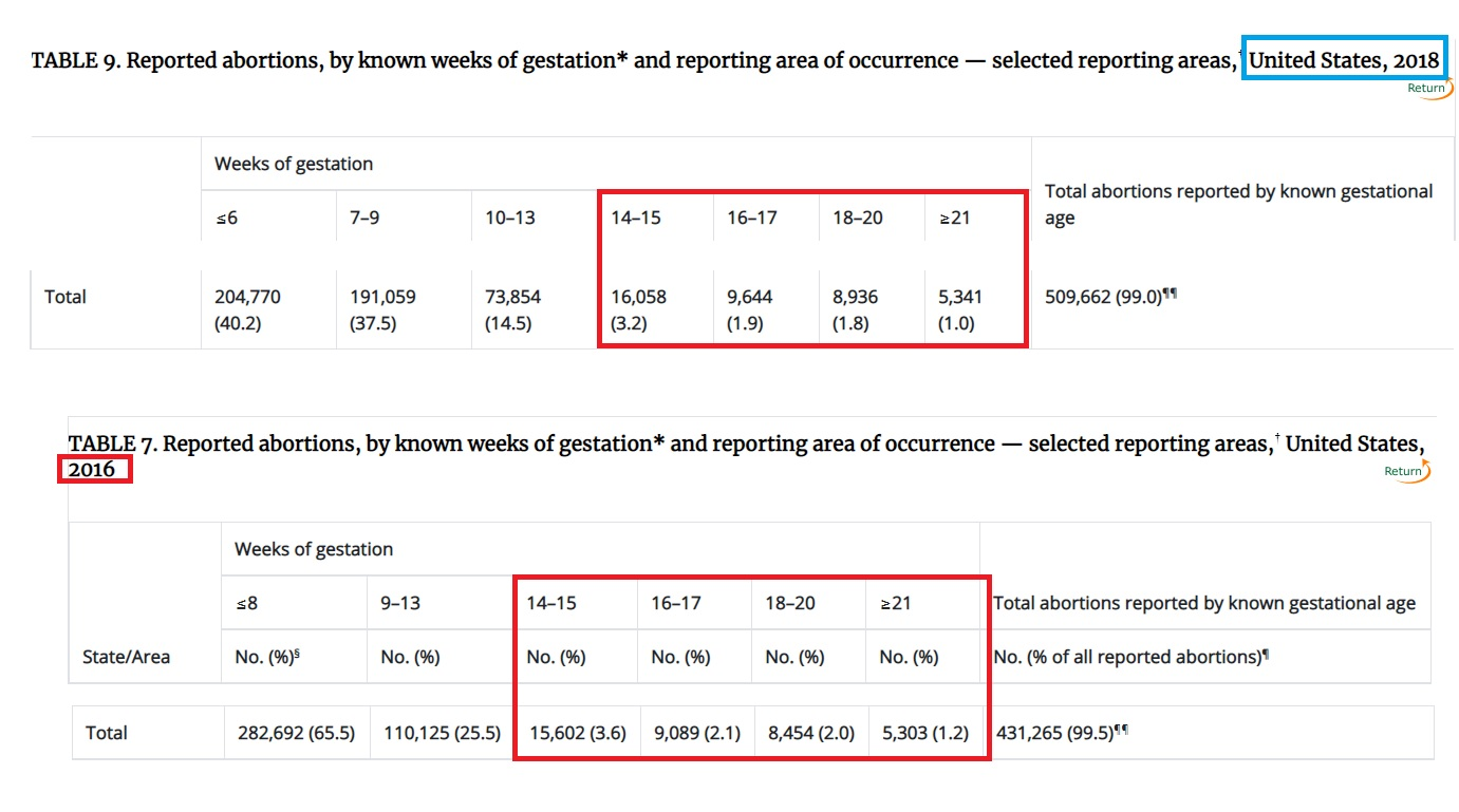 Reported abortions by gestation later abortions CDC 2016 and 2018