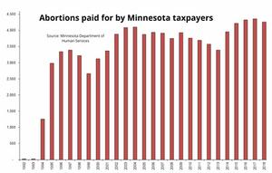 minnesota abortion